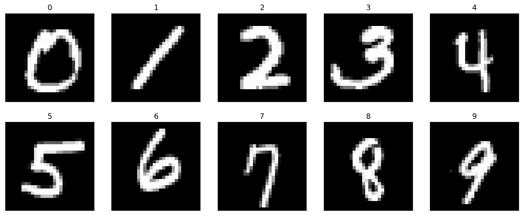 Pen Stroke Sequence Feature Extraction from MNIST Digits
